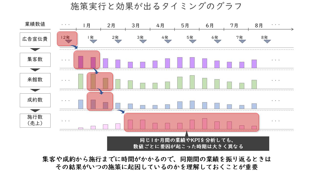 02_施策実行と効果が出るタイミングのグラフ