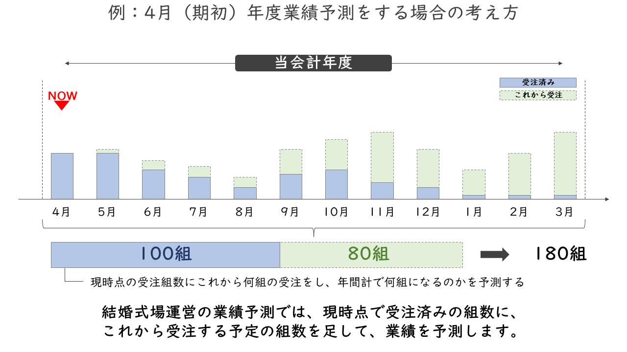 03_例:4月(期初)年度業績予測をする場合の考え方