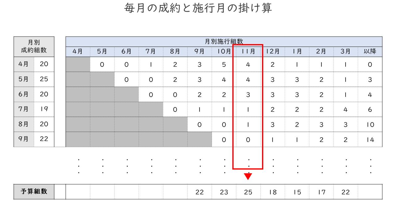 03_毎月の成約と施行月の掛け算