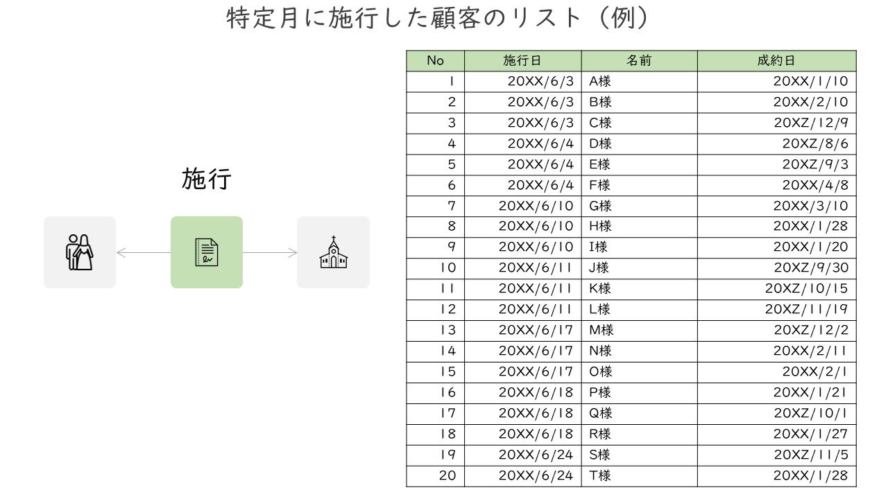03_特定月に施行した顧客のリスト(例)_3