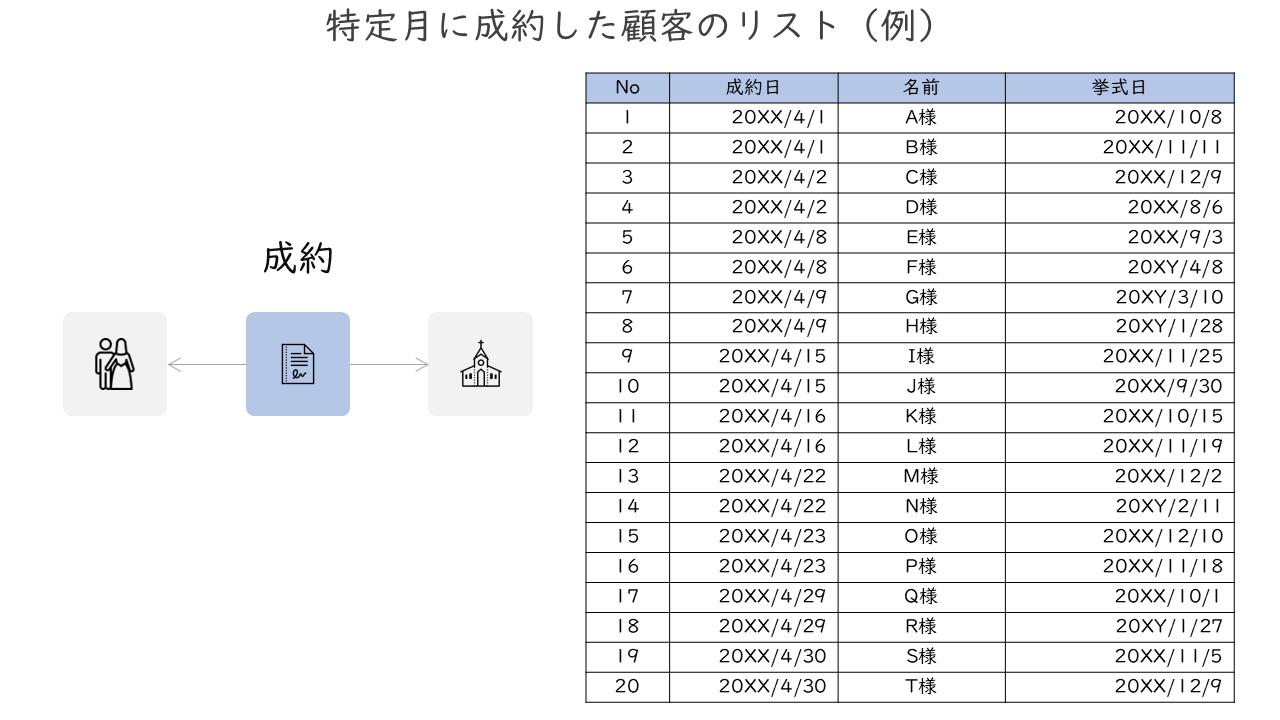 03_特定月に成約した顧客のリスト(例)
