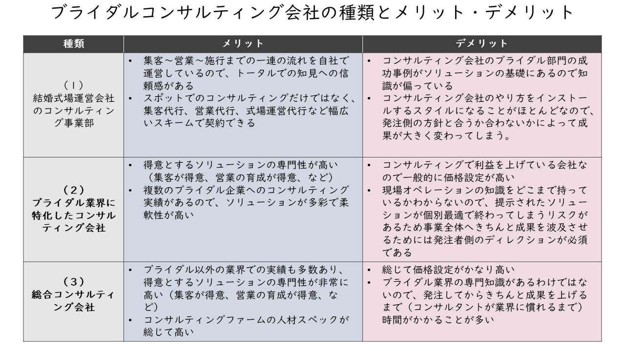 12_ブライダルコンサルティング会社の種類とメリット・デメリット