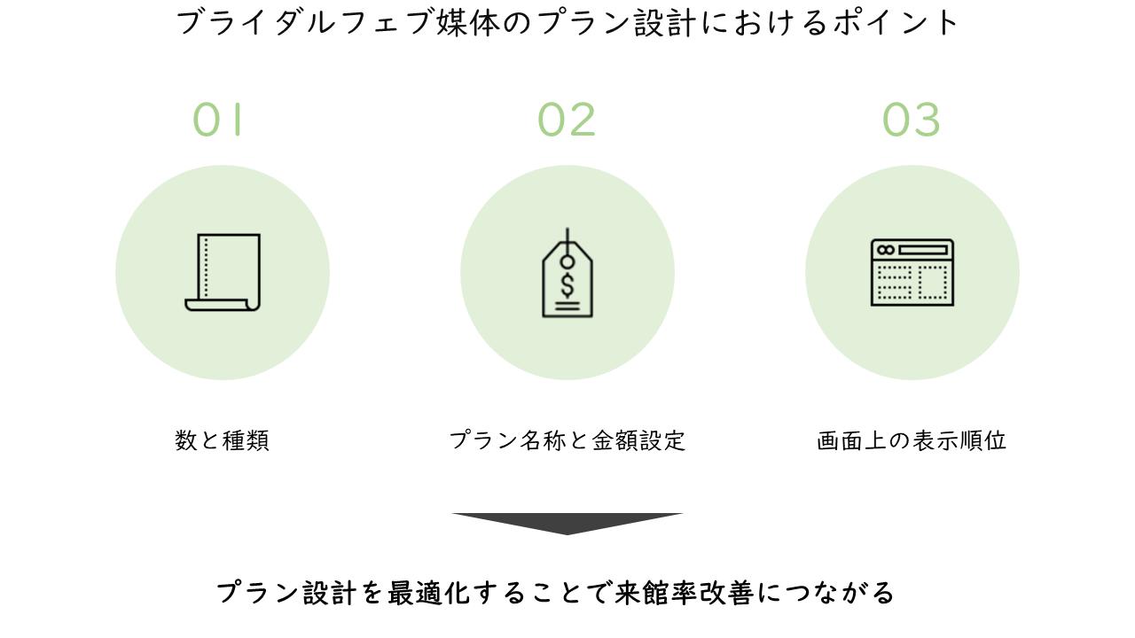 20_ブライダルフェブ媒体のプラン設計におけるポイント