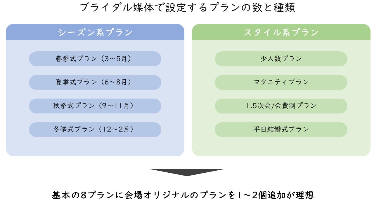 20_ブライダル媒体で設定するプランの数と種類