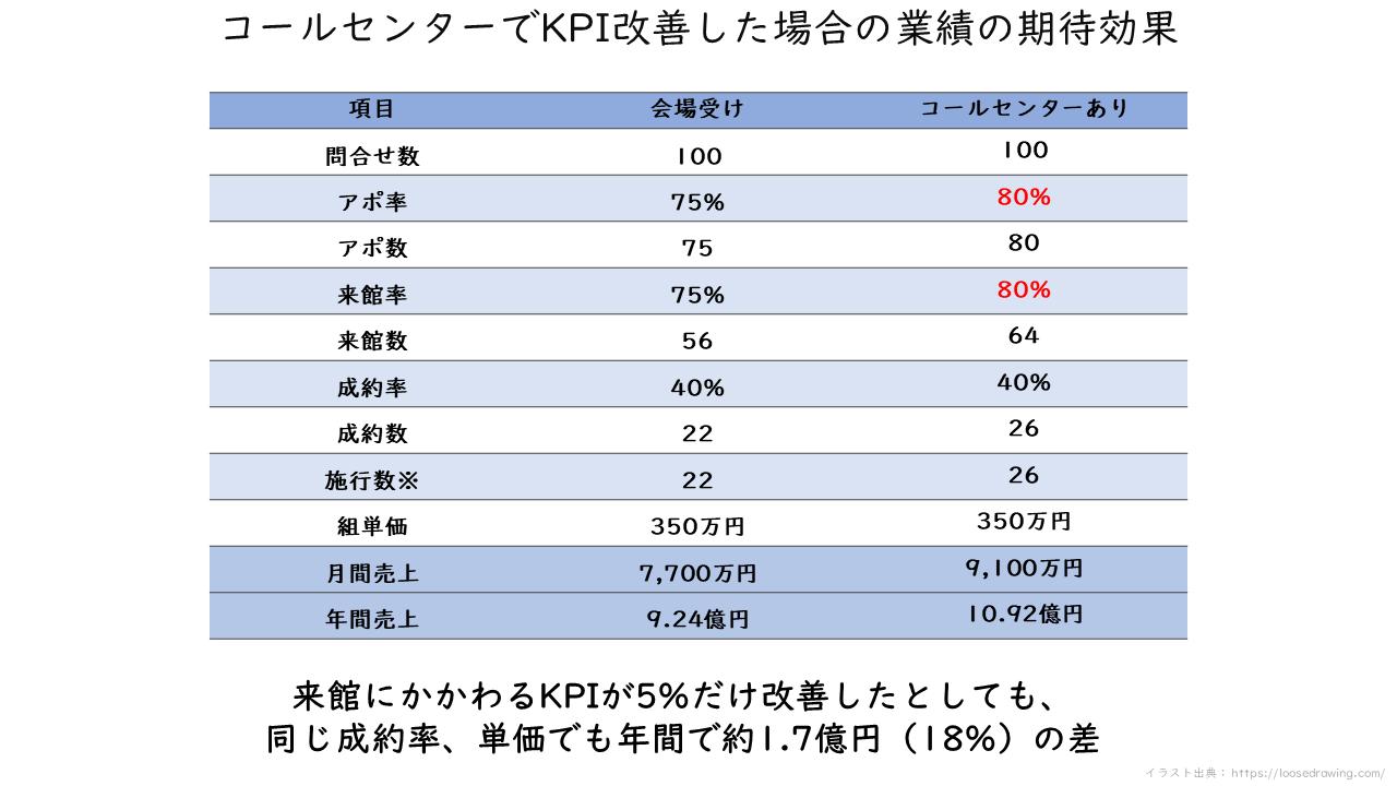 24_コールセンターでKPI改善した場合の業績の期待効果