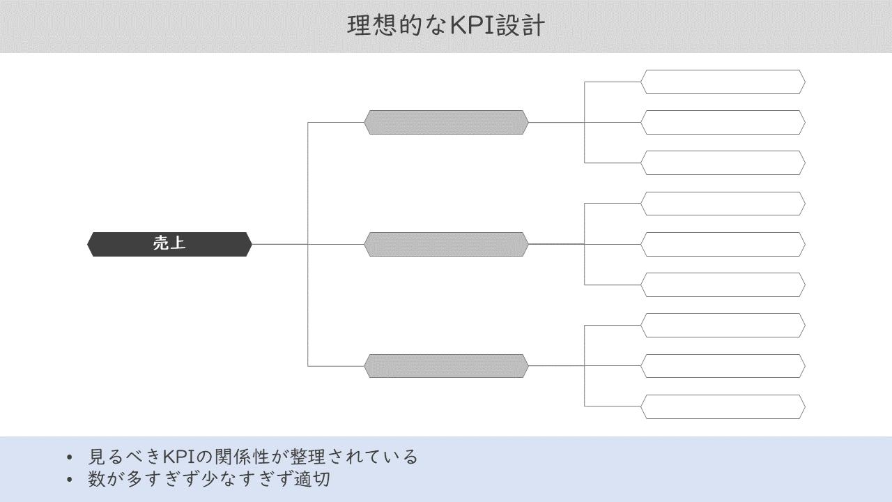 19_理想的なKPI設計