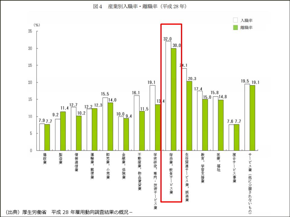 ブライダル業界の離職率