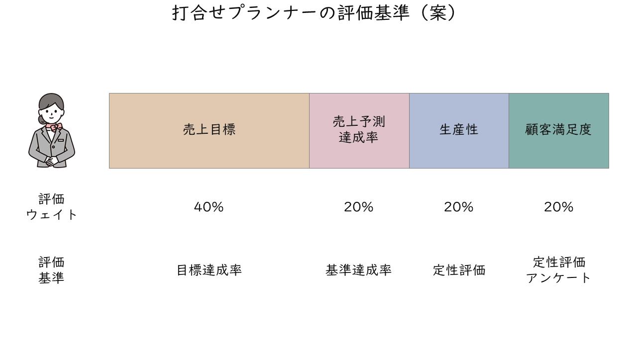 23_打合せプランナーの評価基準(案)