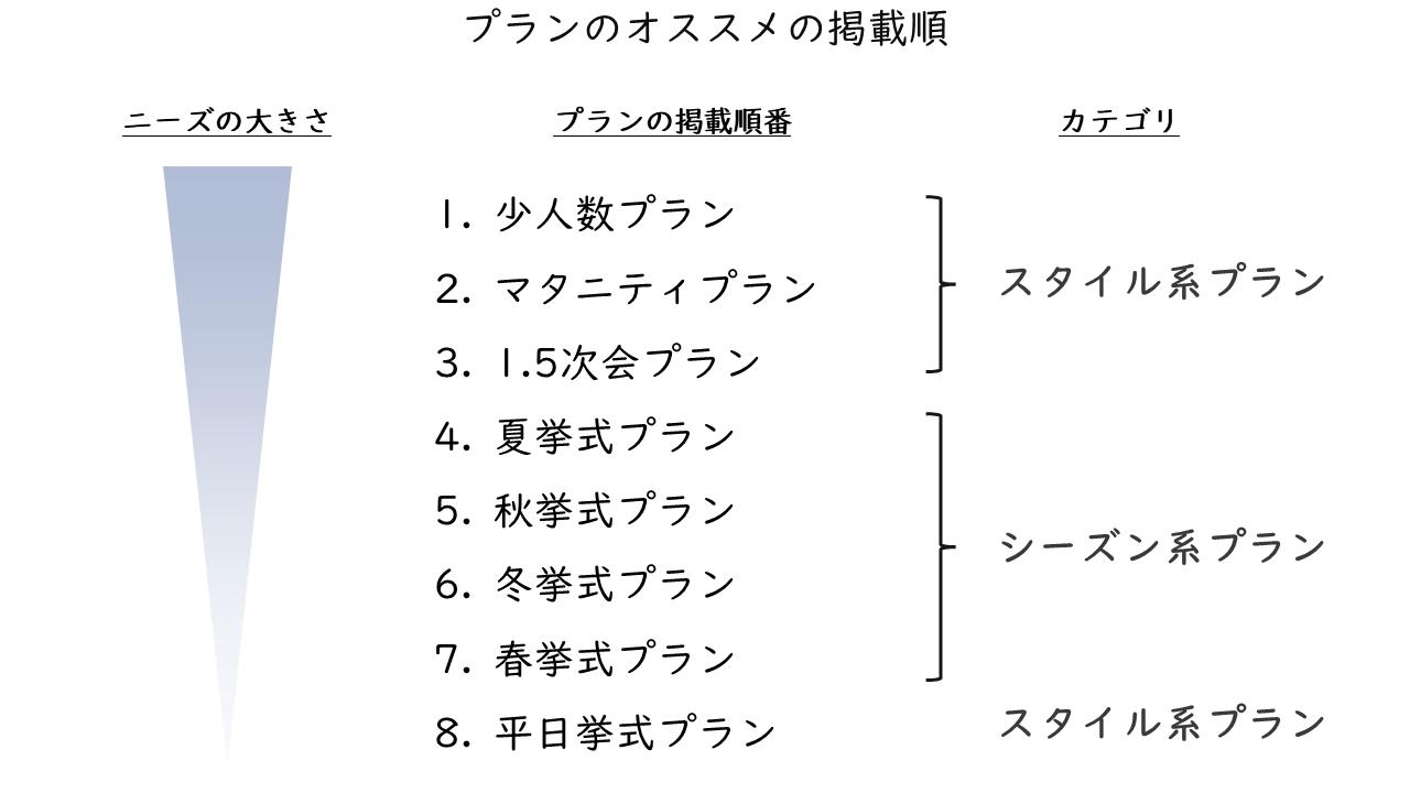 20_プランのオススメの掲載順