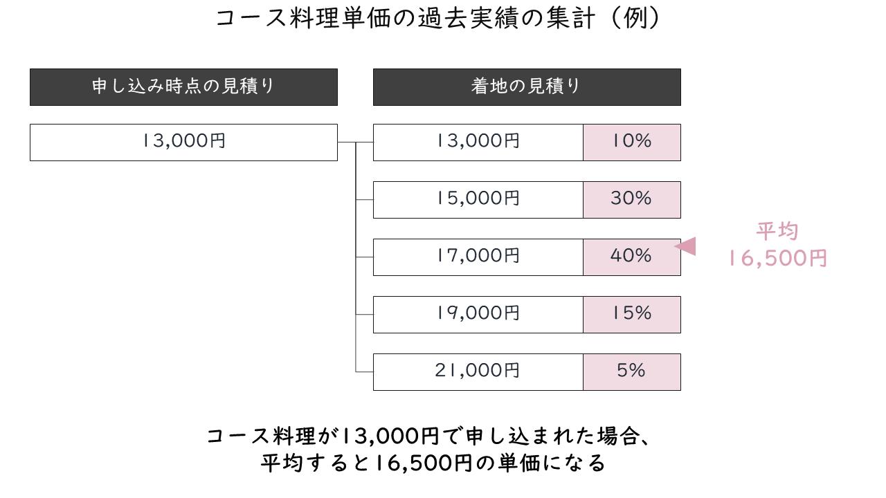 23_コース料理単価の過去実績の集計(例)