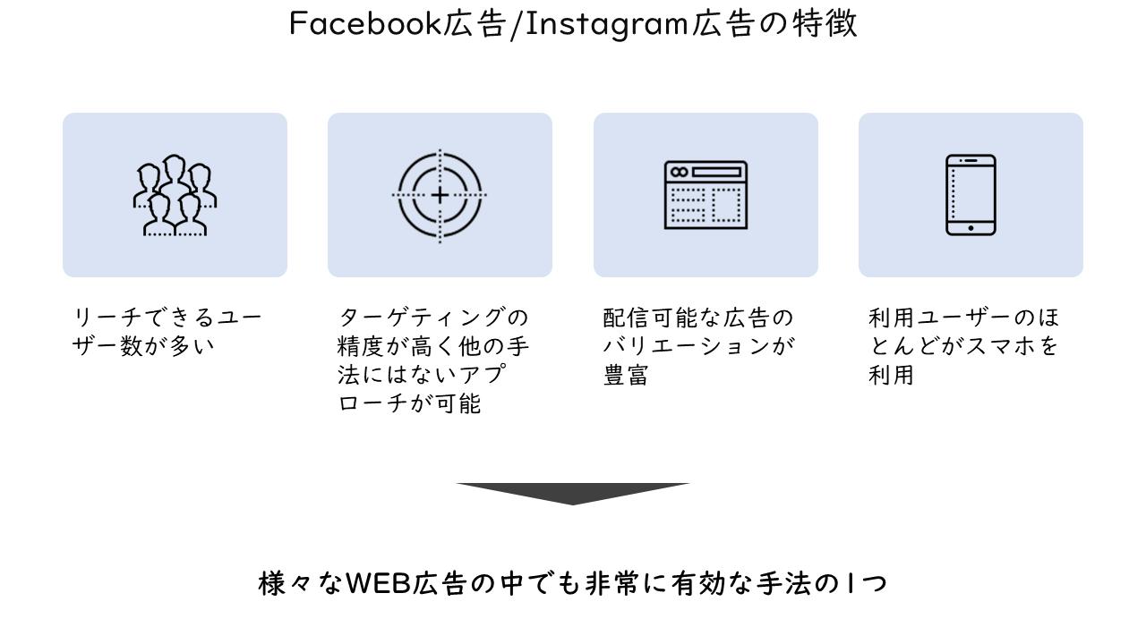 38_Facebook広告Instagram広告の特徴