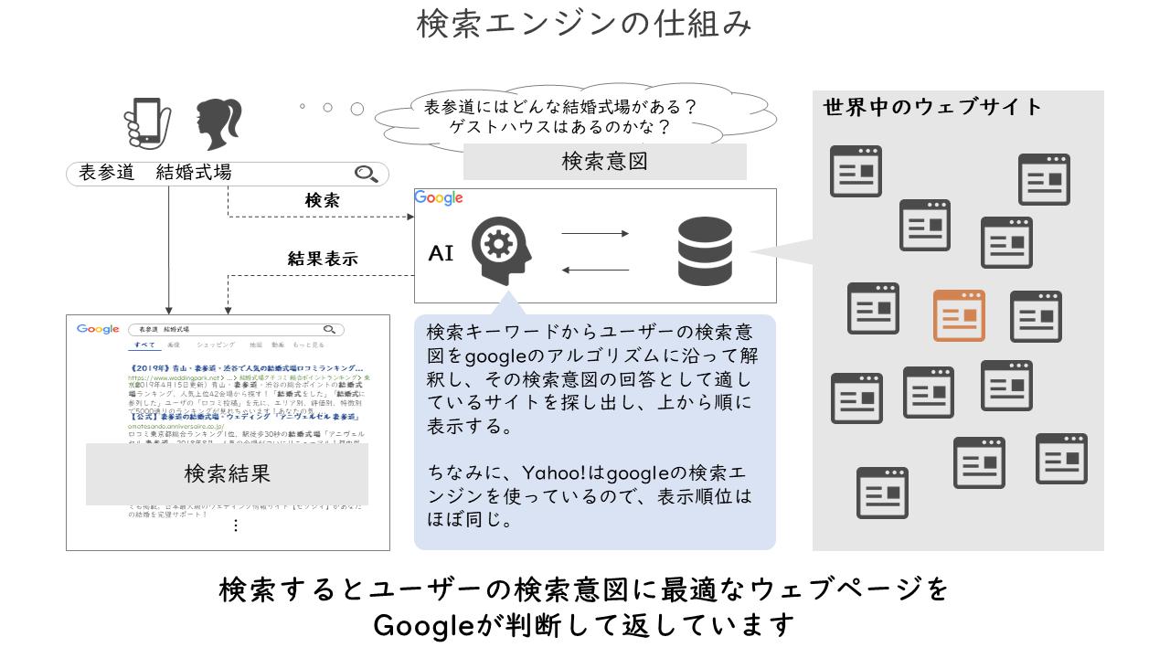 39_検索エンジンの仕組み