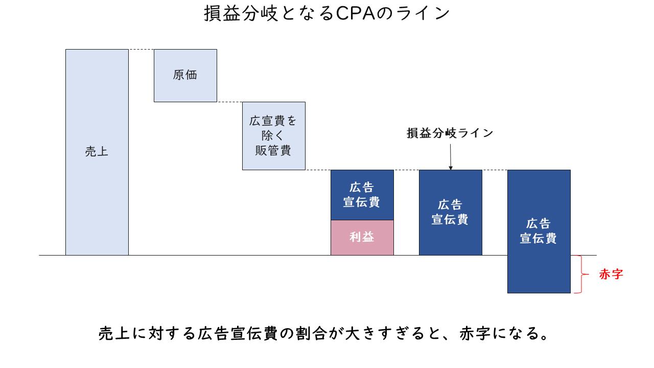 42_損益分岐となるCPAのライン