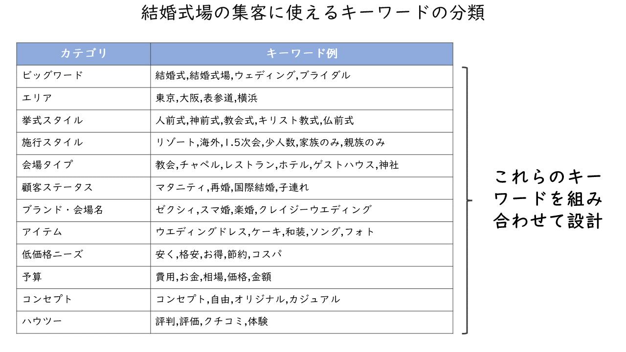 36_結婚式場の集客に使えるキーワードの分類