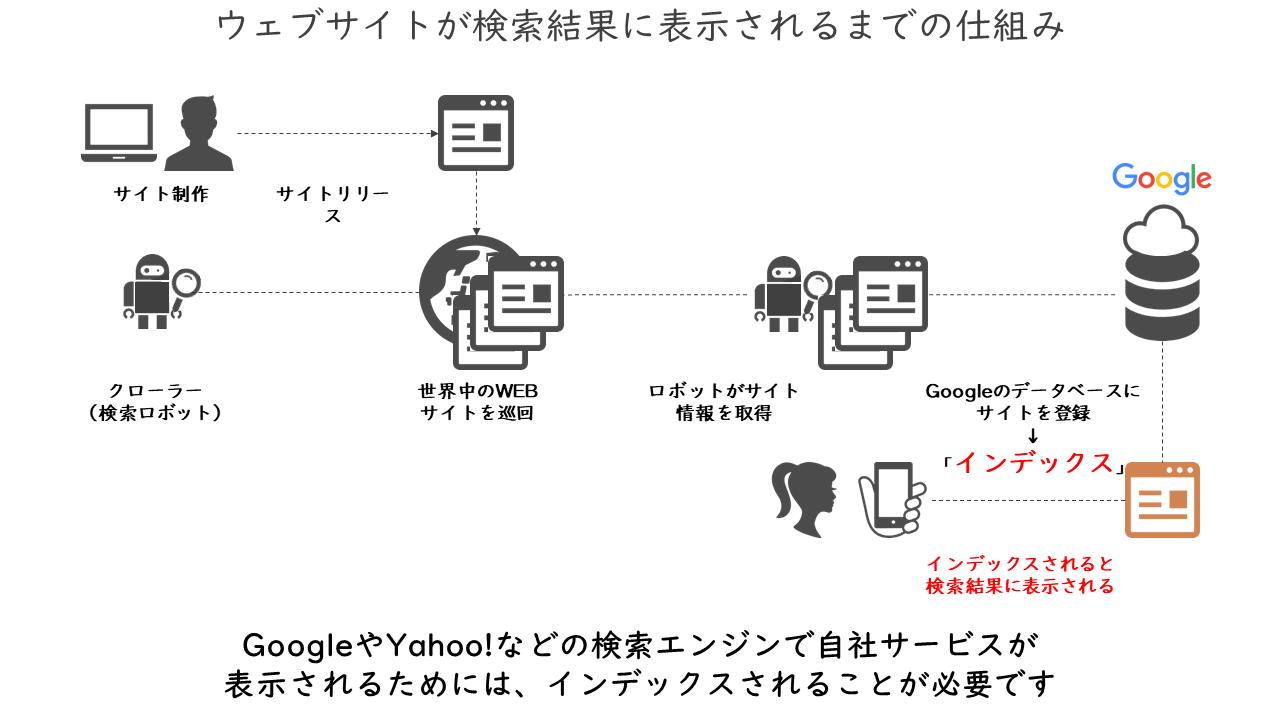 39_ウェブサイトが検索結果に表示されるまでの仕組み