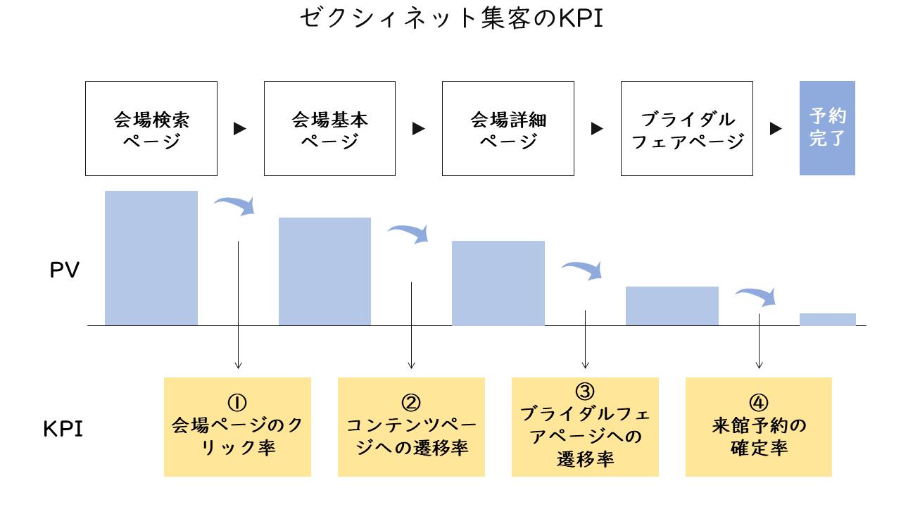 28_ゼクシィネット集客のKPI