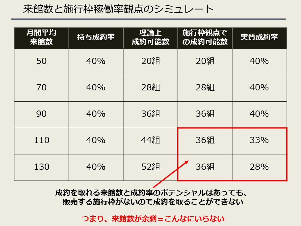 来館数と施行枠稼働率のシミュレート