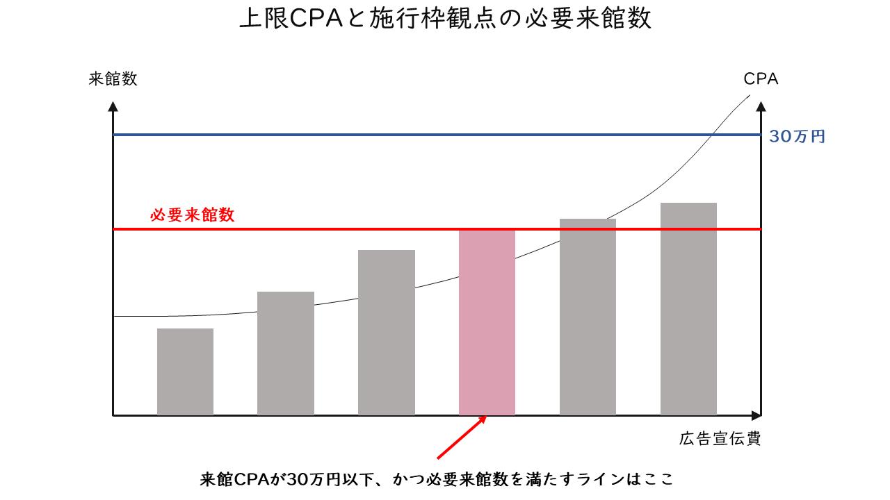42_上限CPAと施行枠観点の必要来館数