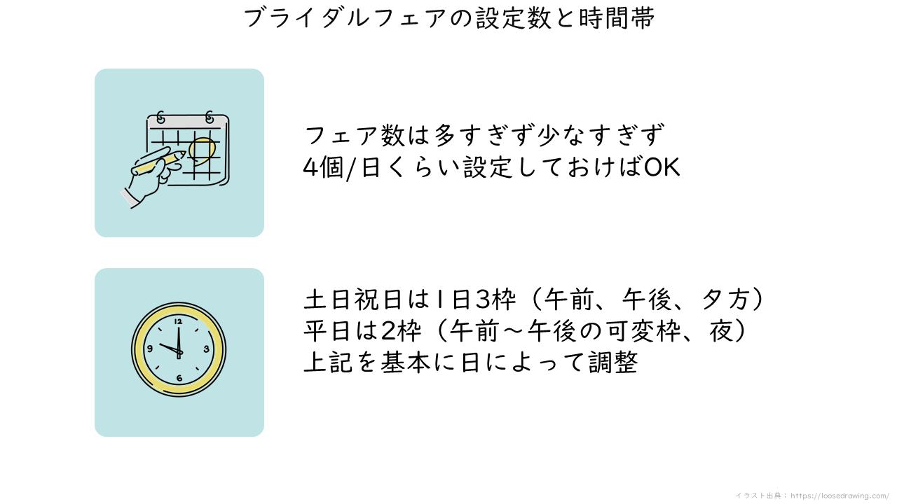 27_ブライダルフェアの設定数と時間帯