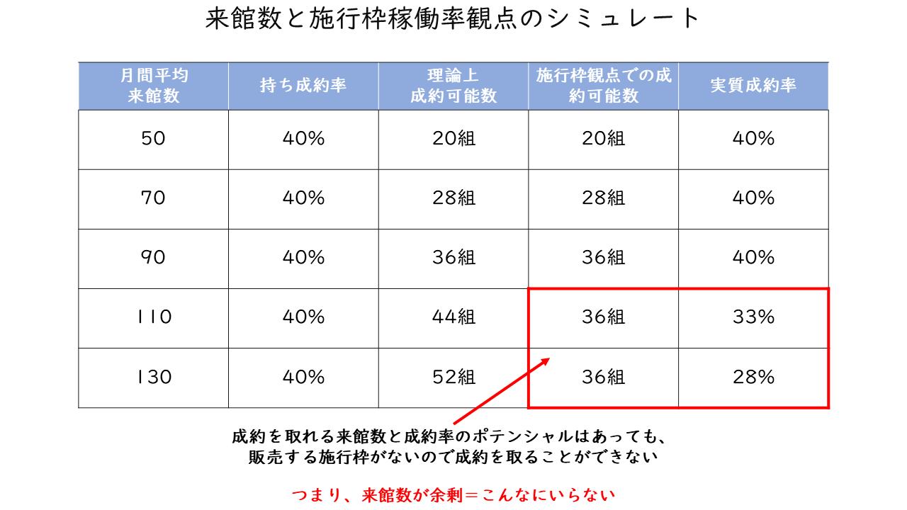 42_来館数と施行枠稼働率観点のシミュレート