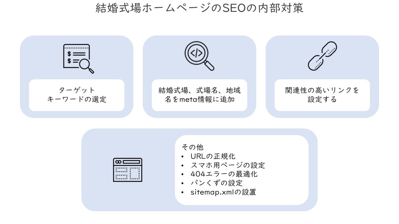 39_結婚式場ホームページのSEOの内部対策