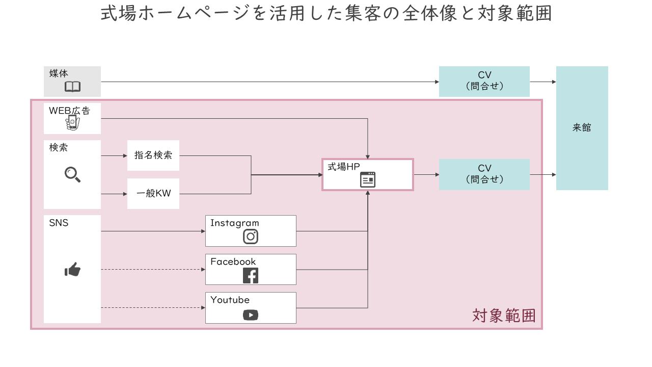 40_式場ホームページを活用した集客の全体像と対象範囲