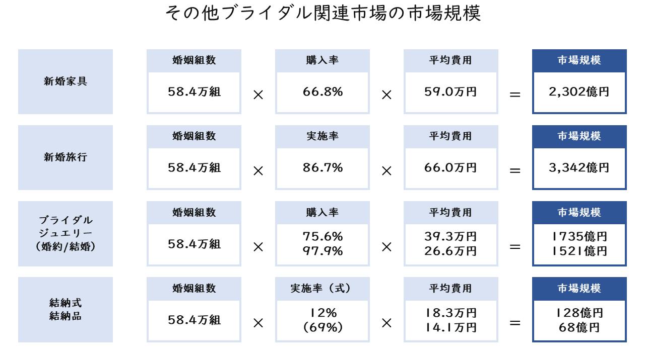 44_その他ブライダル関連市場の市場規模