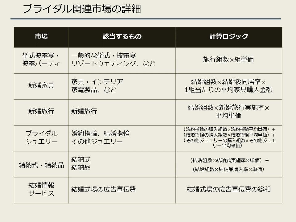 ブライダル関連市場の詳細