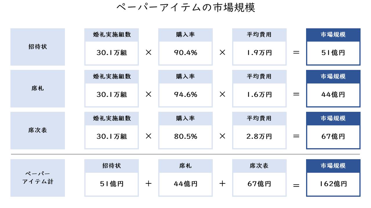 56_ペーパーアイテムの市場規模_2