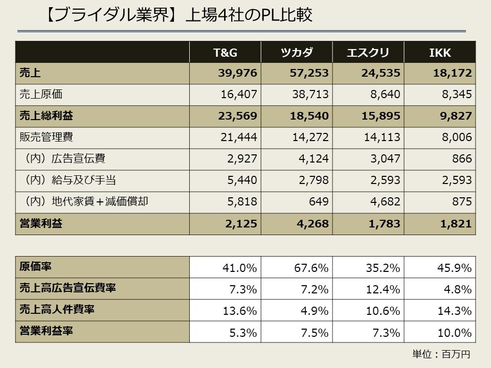 【ブライダル業界】上場4社のPL比較