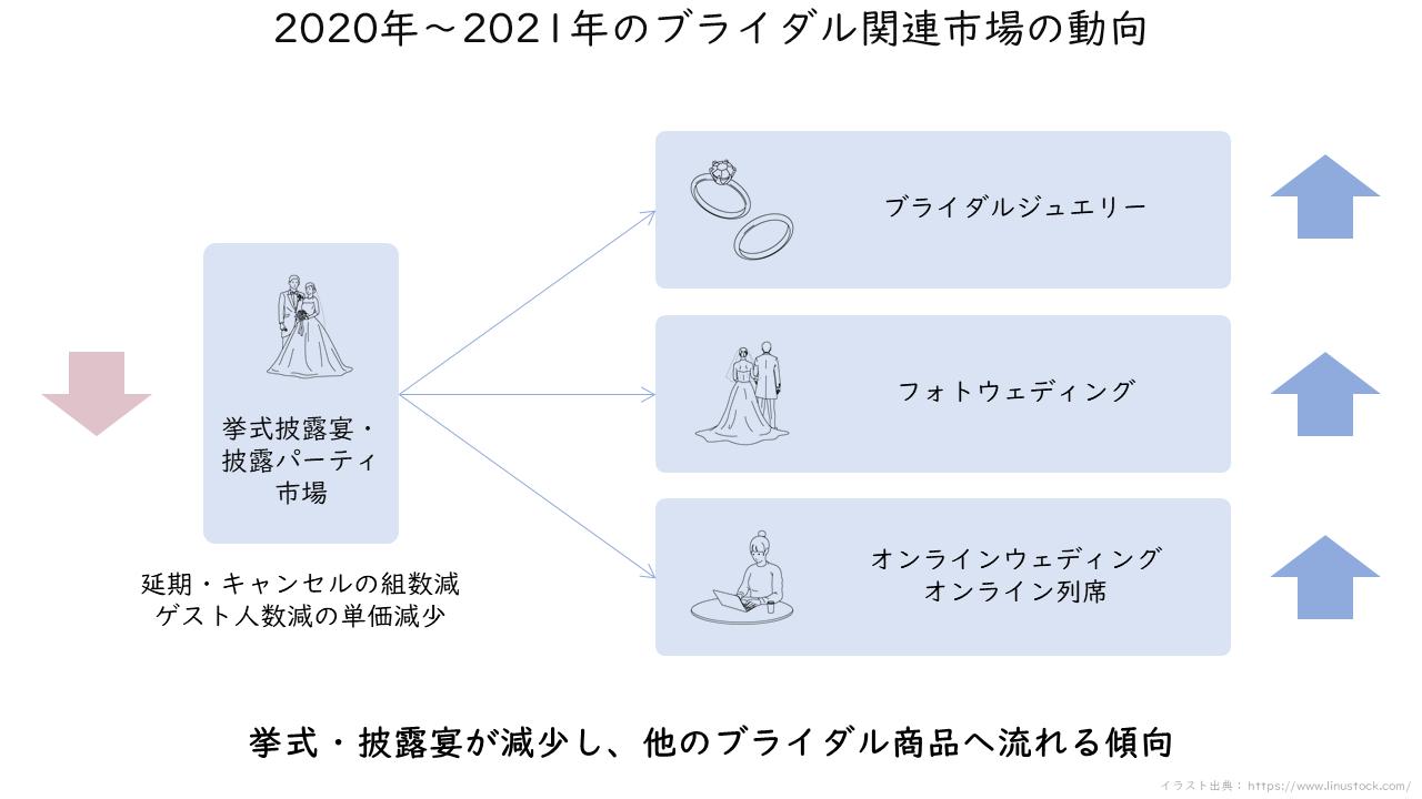44_2020年~2021年のブライダル関連市場の動向