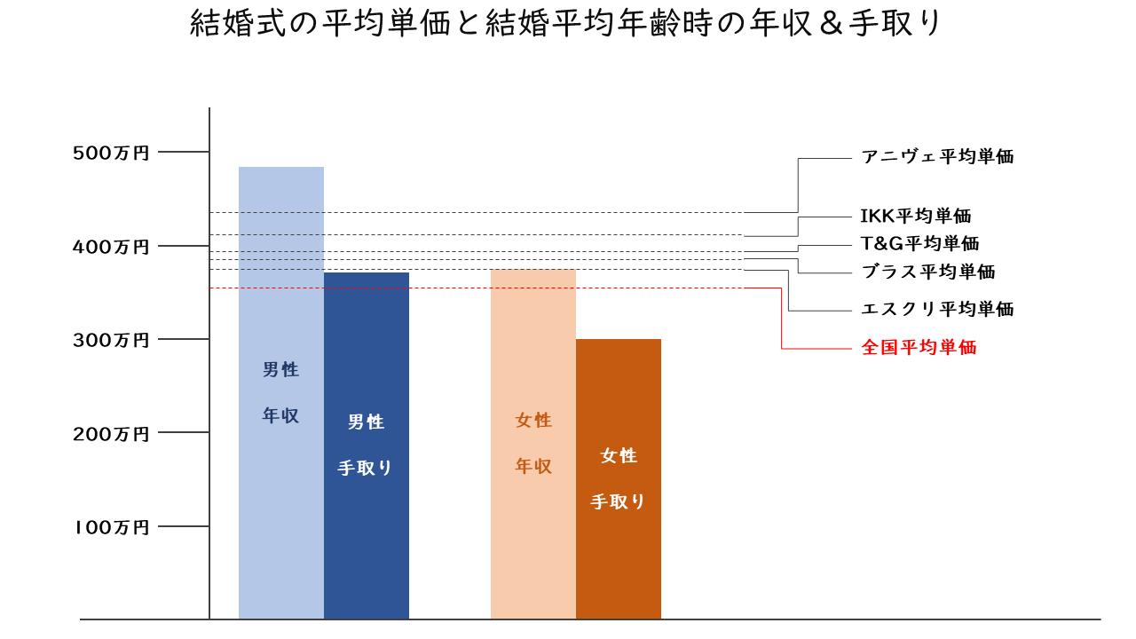 66_結婚式の平均単価と結婚平均年齢時の年収&手取り_2