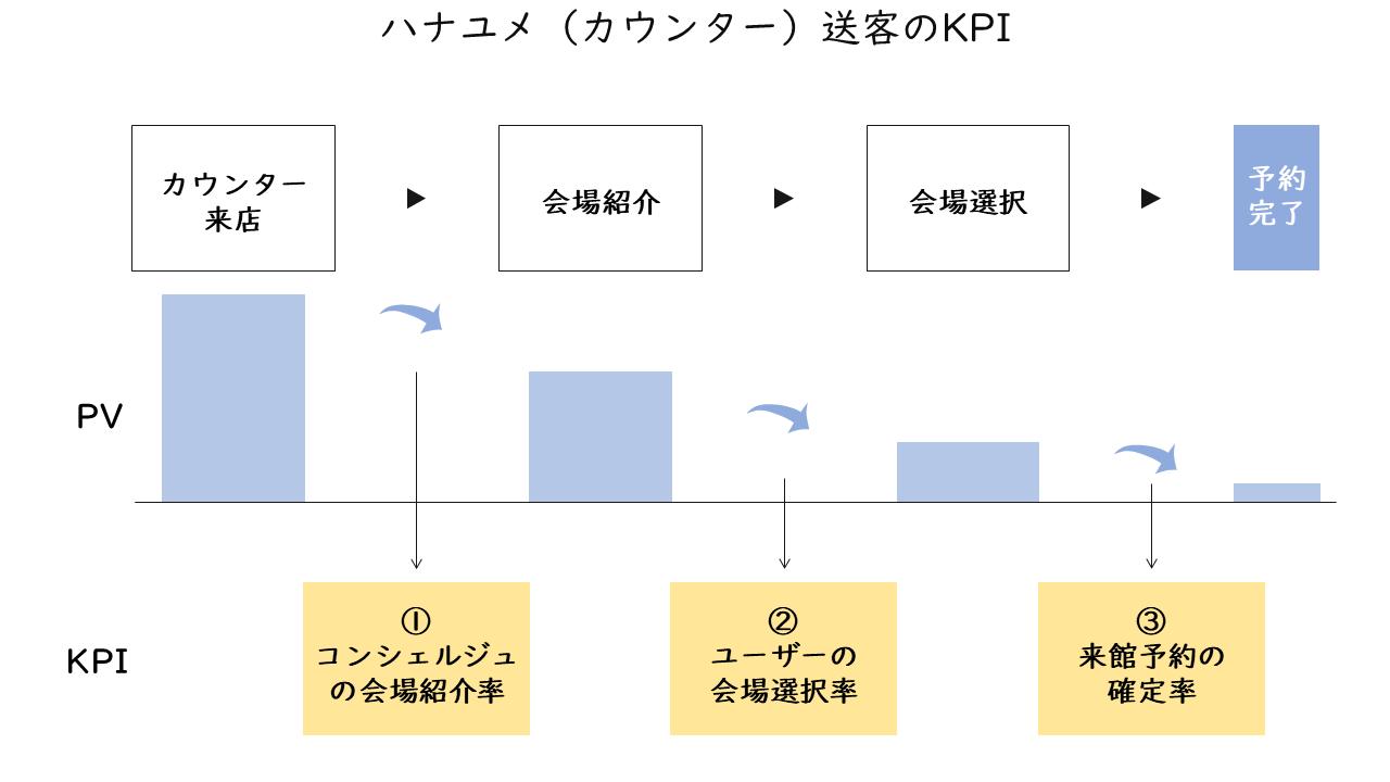 64_ハナユメ(カウンター)送客のKPI