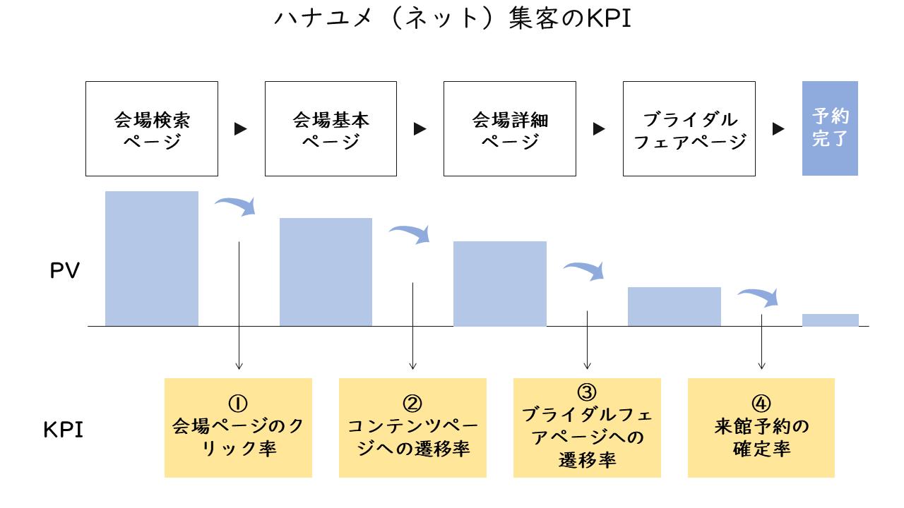 64_ハナユメ(ネット)集客のKPI