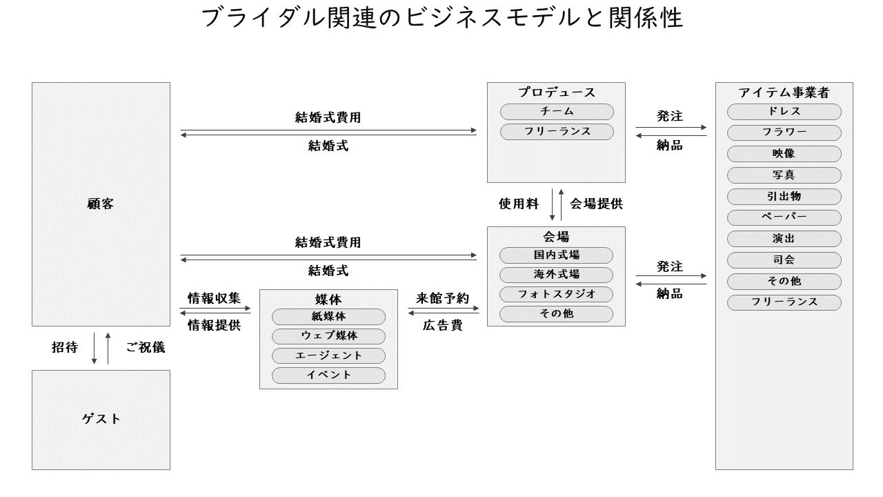 66_ブライダル関連のビジネスモデルと関係性
