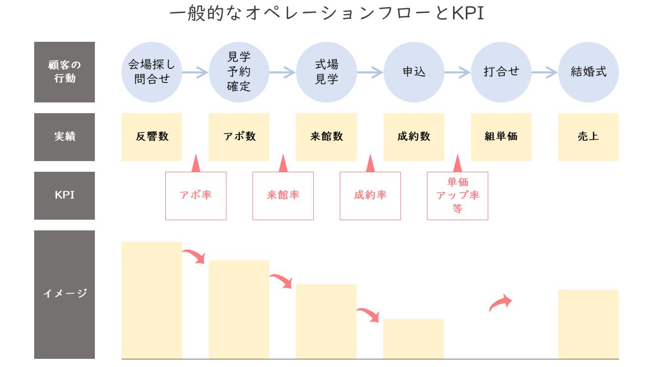 140_一般的なオペレーションフローとKPI