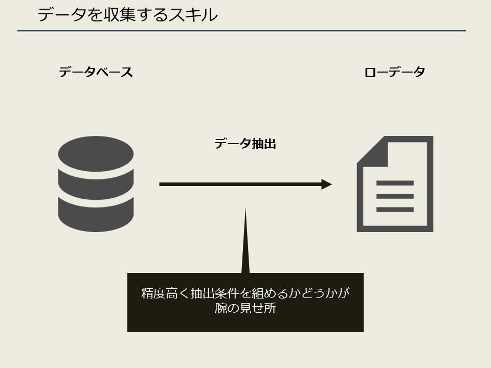 データを収集するスキル