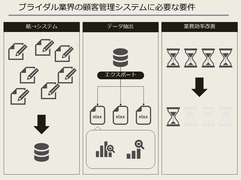 ブライダル業界の顧客管理システムに必要な要件