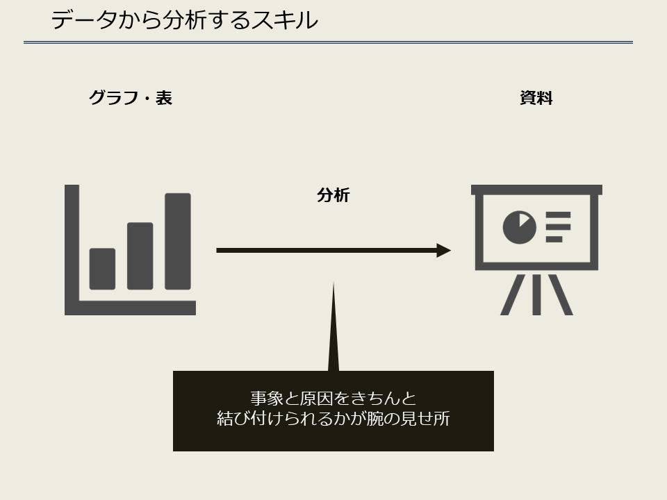 データから分析するスキル