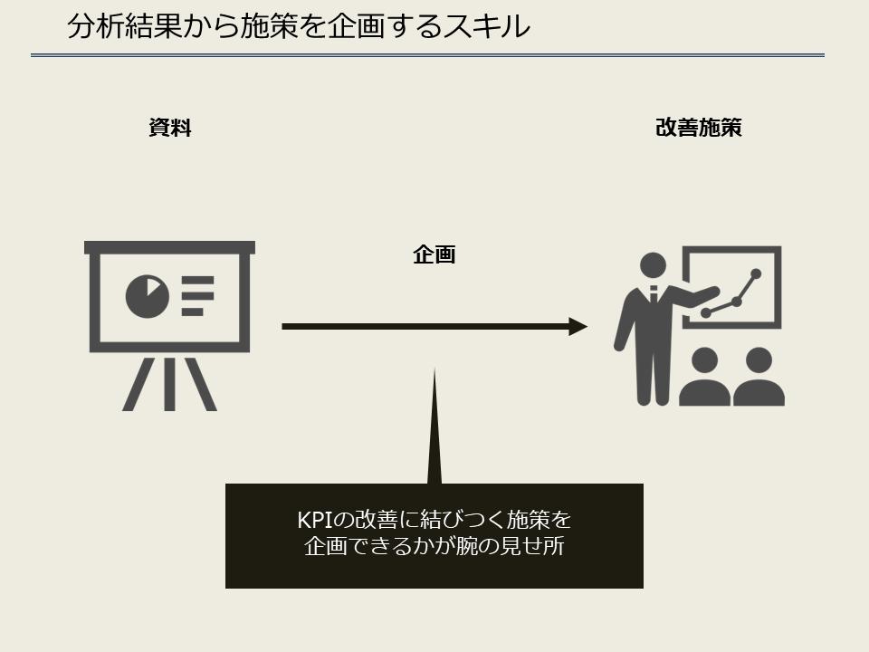 分析結果から施策を企画するスキル