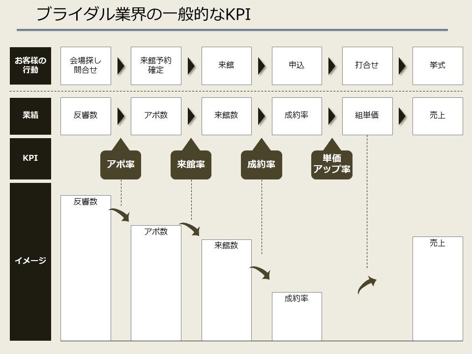 ブライダル業界の一般的なKPI