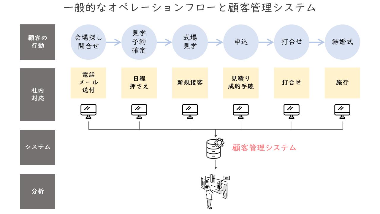 140_一般的なオペレーションフローと顧客管理システム