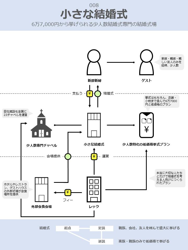 小さな結婚式のビジネスモデル図解v2
