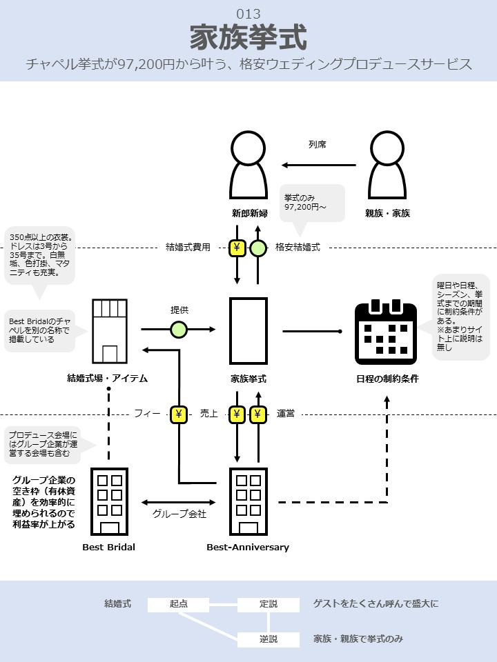 家族挙式のビジネスモデル図解v2.0