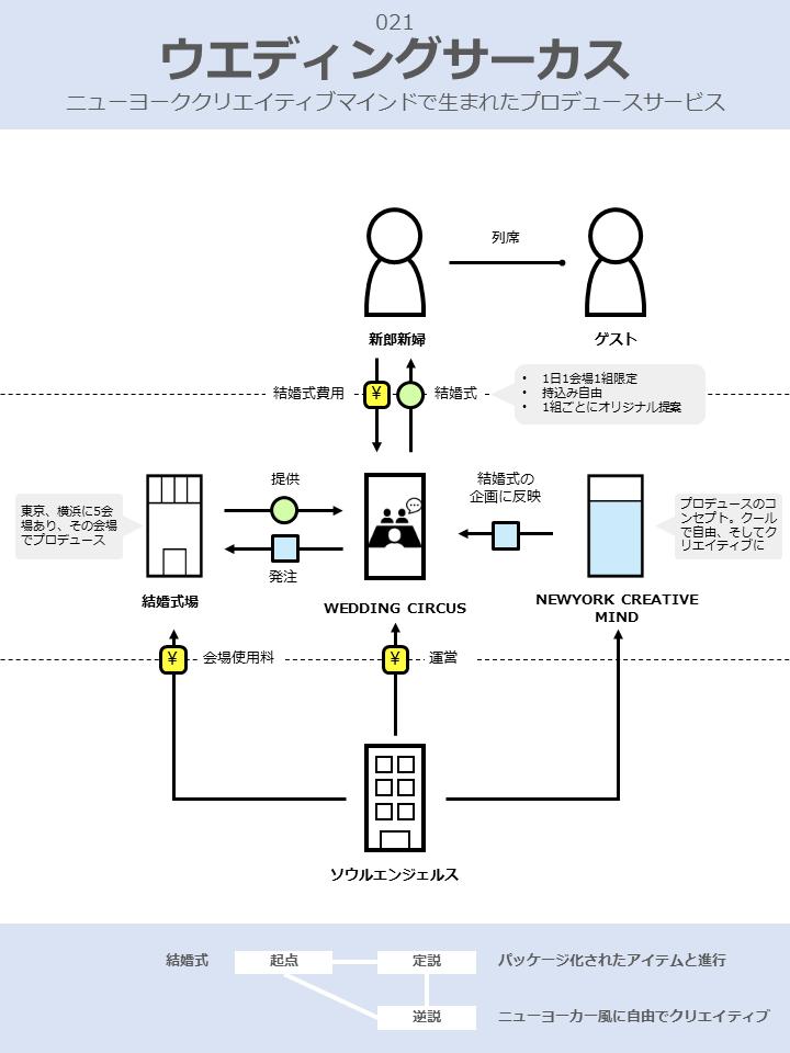 ウエディングサーカスのビジネスモデル図解