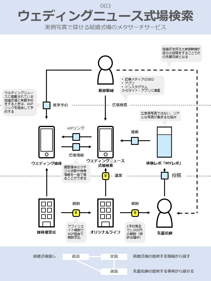 ウェディングニュース式場検索ビジネスモデル