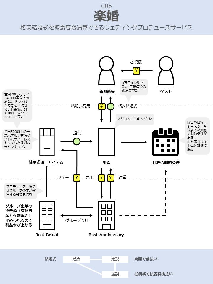 楽婚のビジネスモデル図解v2.0