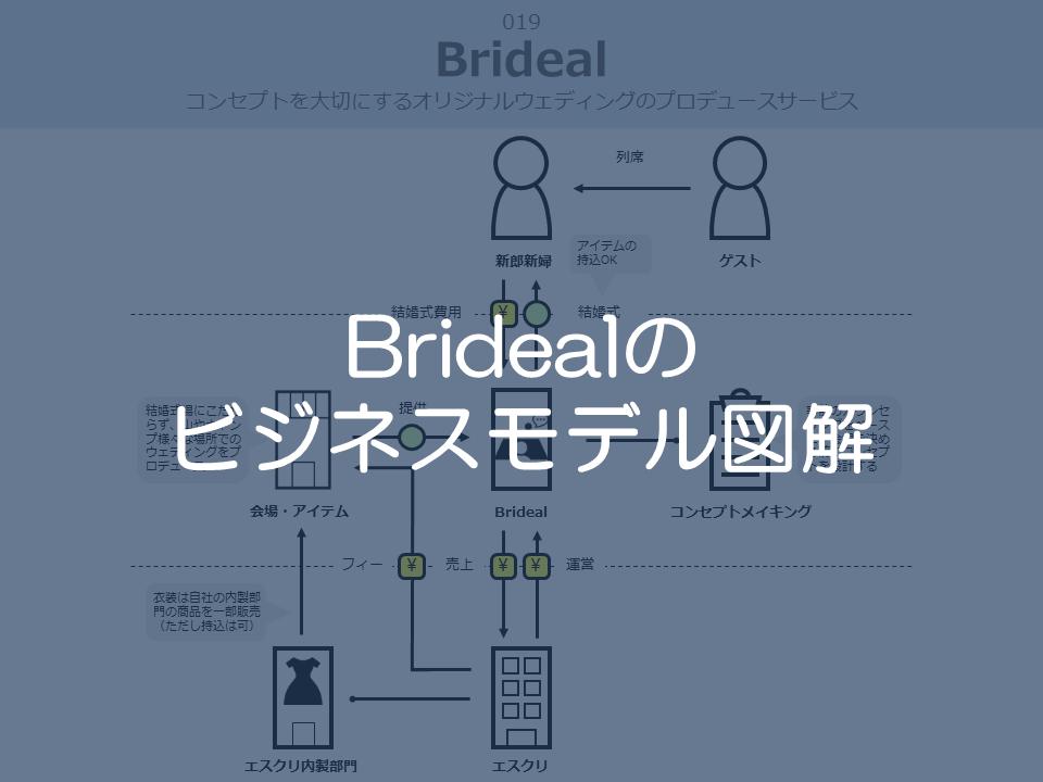 Bridealのビジネスモデル図解サムネイル