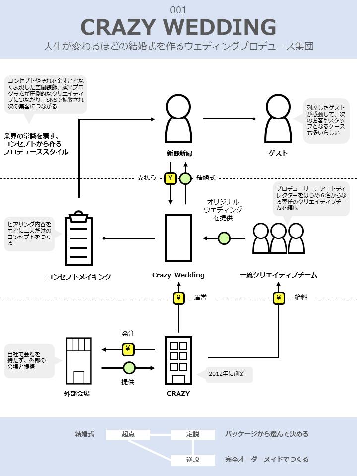 CrazyWeddingのビジネスモデル図解v1.0