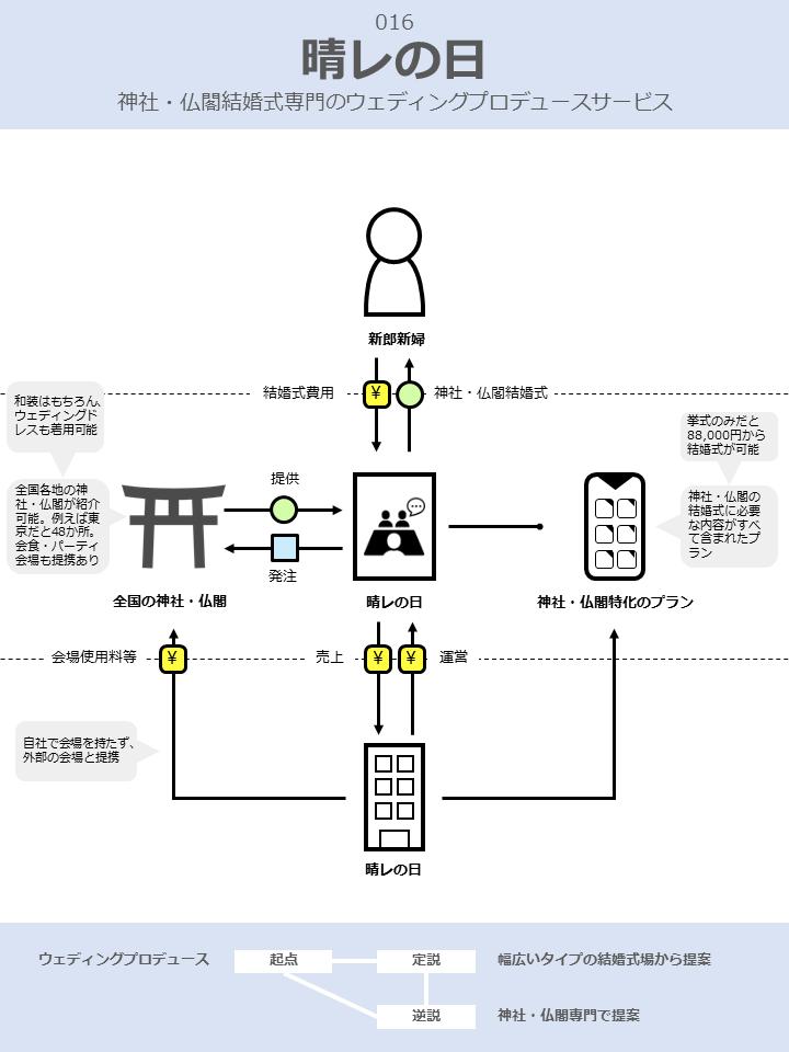 晴レの日のビジネスモデル図解